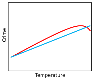 crime_temperature