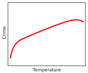 crime_temperature2