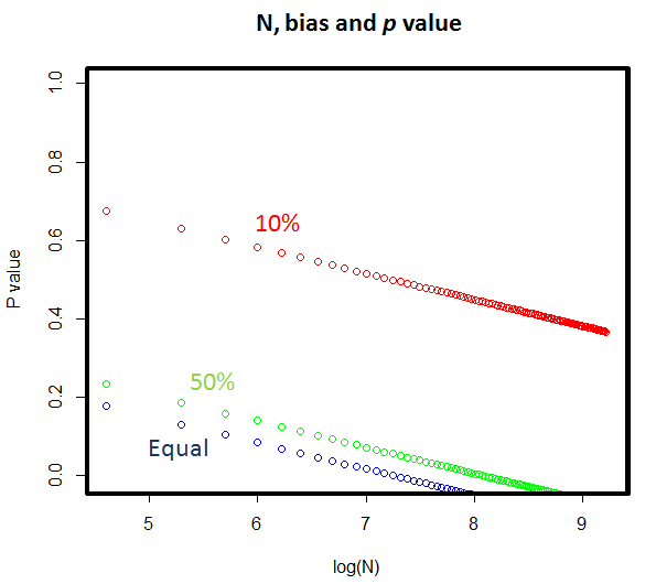 N bias and inference