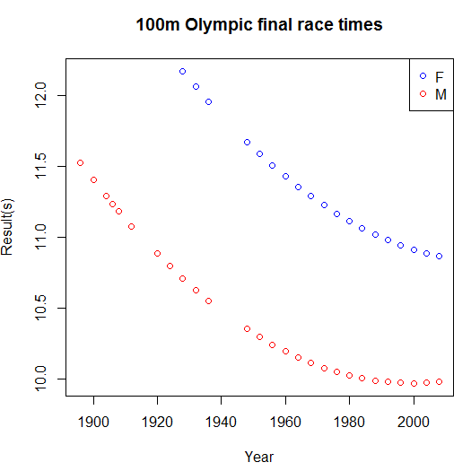 Predicted race times by year