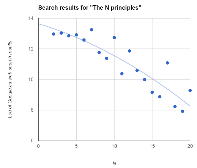 search results by principles