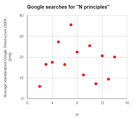 searches by principles