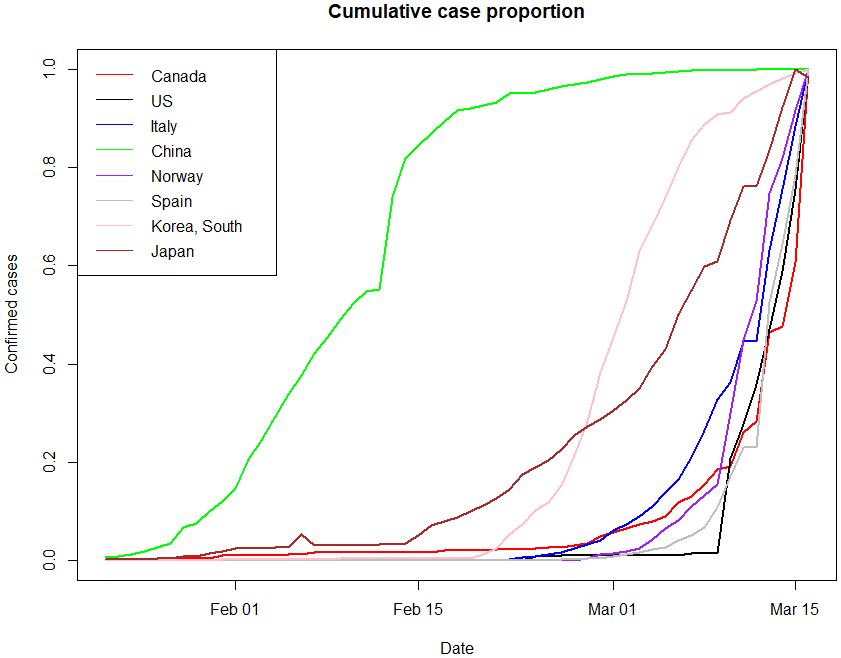 Coronavirus epi curves